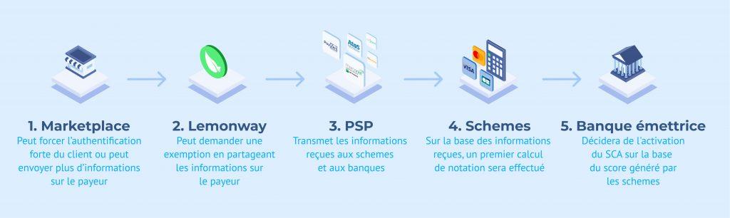 Chaine de paiement - 3DSV2